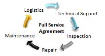 service-concept